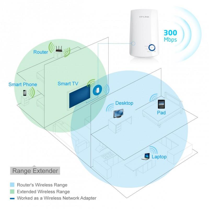 Tp Link Tl Wa850re 300mbps Universal Wi Fi Range Extender